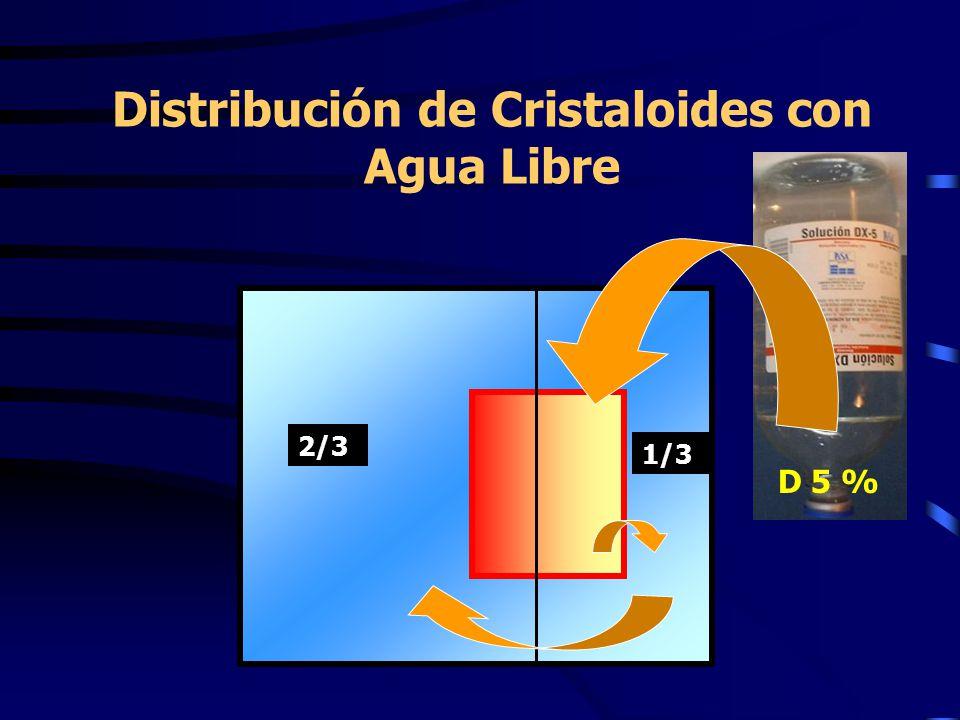 Distribución de Cristaloides con Agua Libre