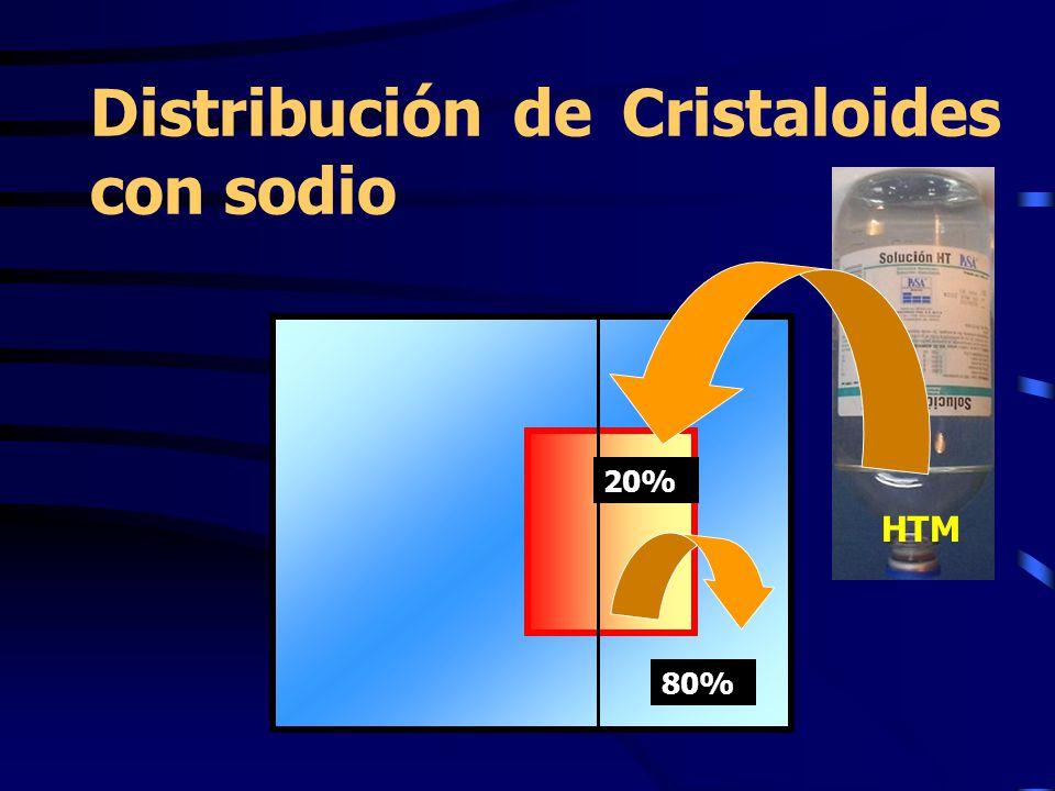 Distribución de Cristaloides con sodio