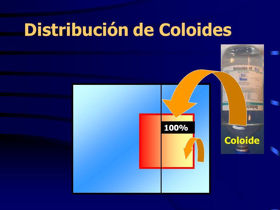 Distribución de Coloides