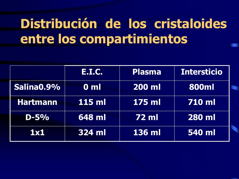 Distribución de los cristaloides entre los compartimientos