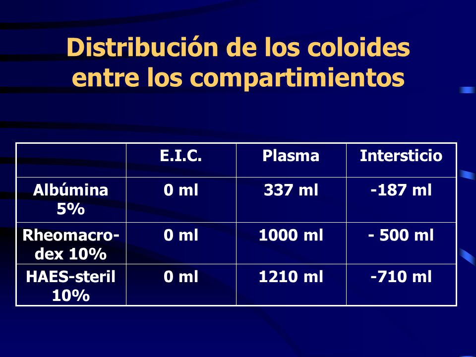 Distribución de los coloides entre los compartimientos