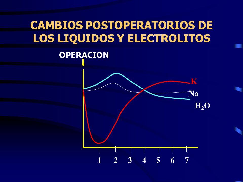 CAMBIOS POSTOPERATORIOS DE LOS LIQUIDOS Y ELECTROLITOS