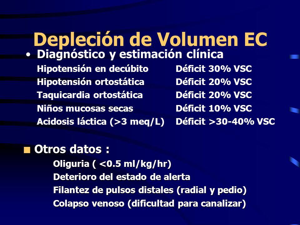 Depleción de Volumen EC