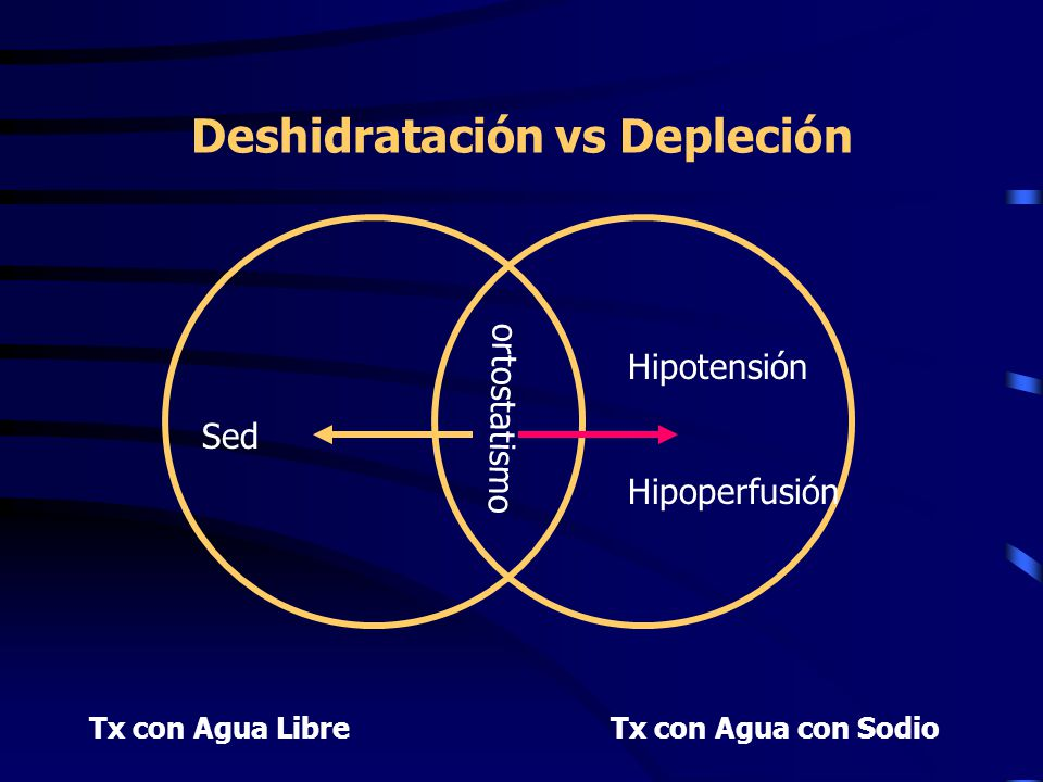 Deshidratación vs Depleción