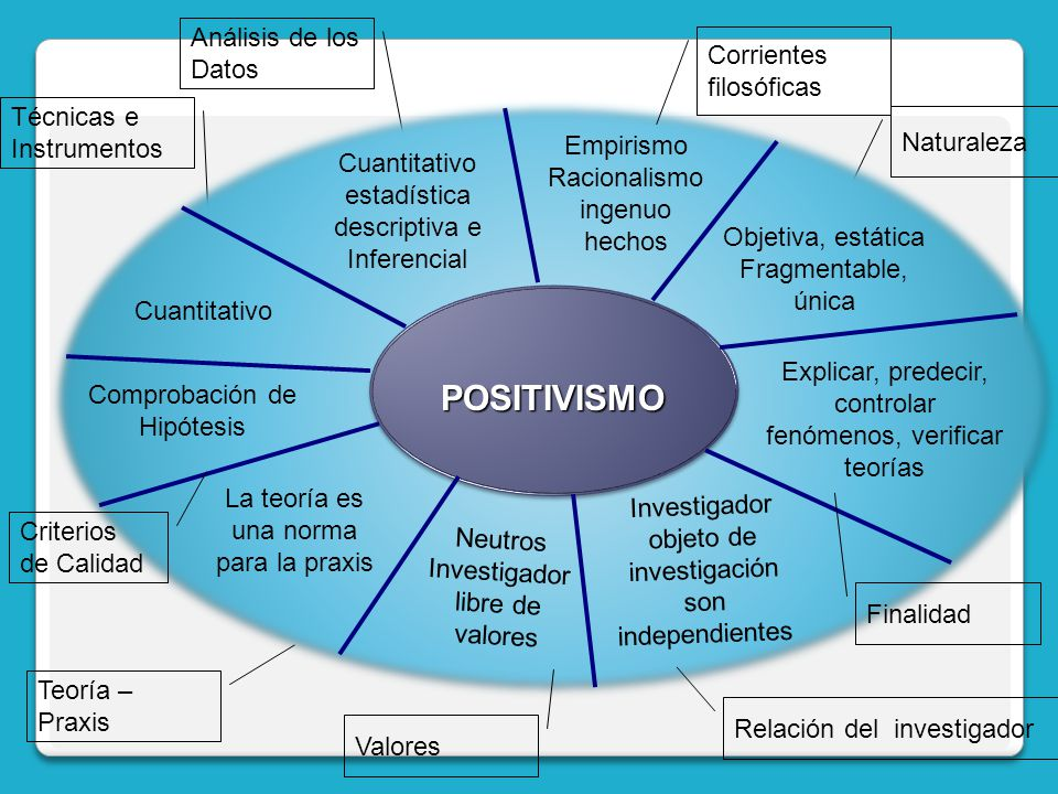 POSITIVISMO Análisis de los Datos Corrientes filosóficas