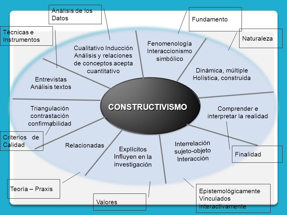 CONSTRUCTIVISMO Análisis de los Datos Fundamento