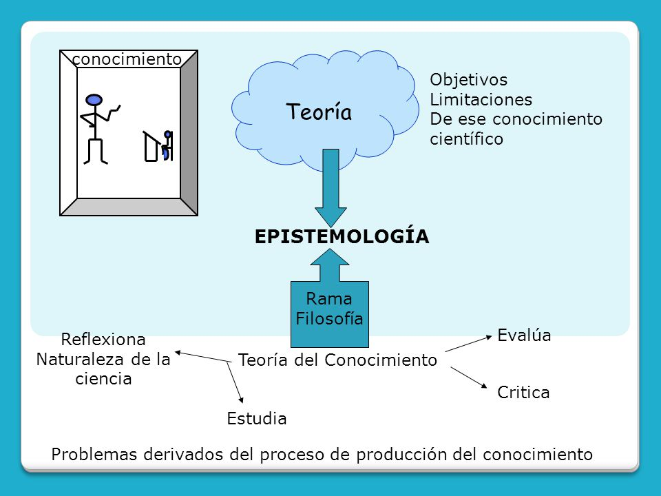 Teoría EPISTEMOLOGÍA conocimiento Objetivos Limitaciones