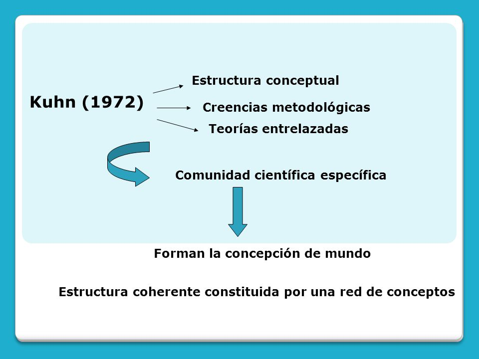 Kuhn (1972) Estructura conceptual Creencias metodológicas
