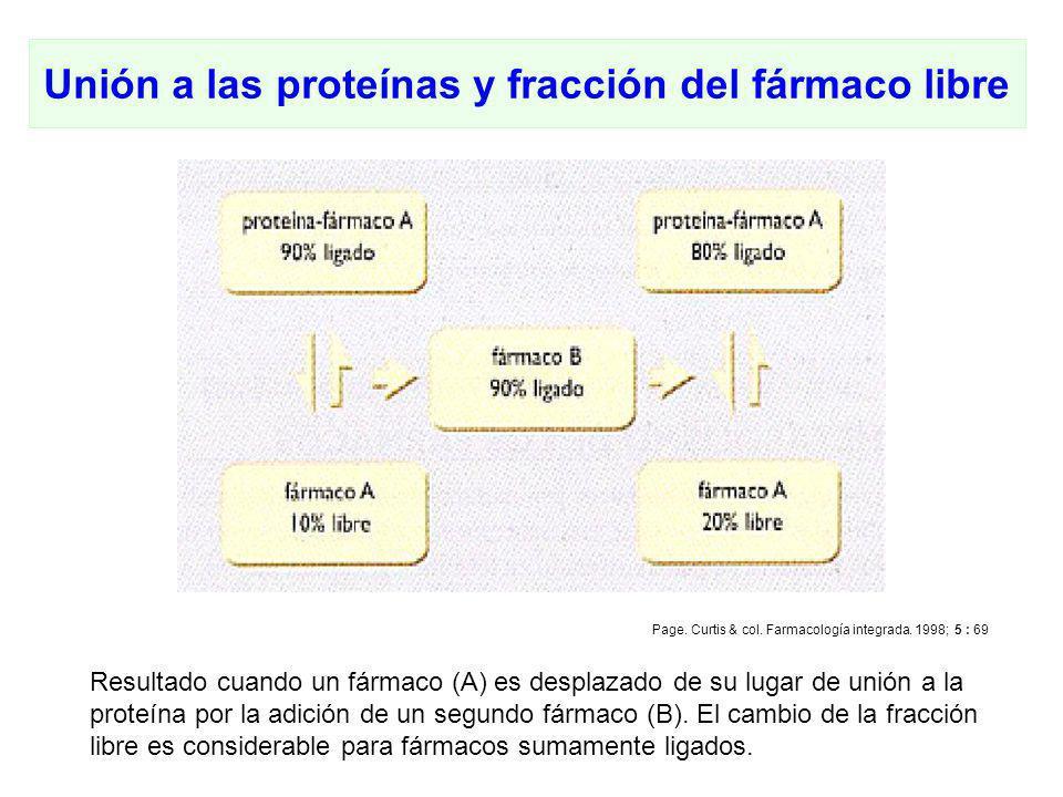 Unión a las proteínas y fracción del fármaco libre