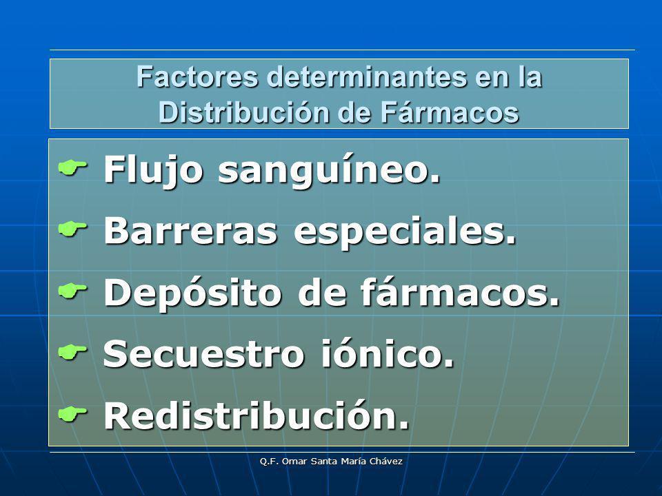Factores determinantes en la Distribución de Fármacos