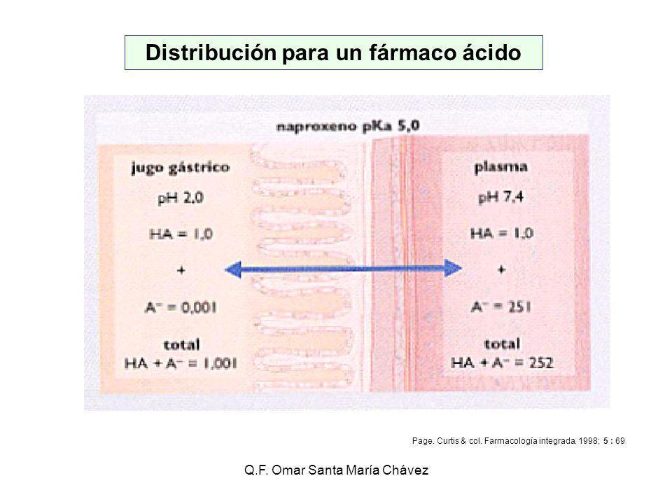 Distribución para un fármaco ácido