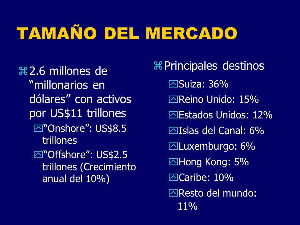 TAMAÑO DEL MERCADO Principales destinos