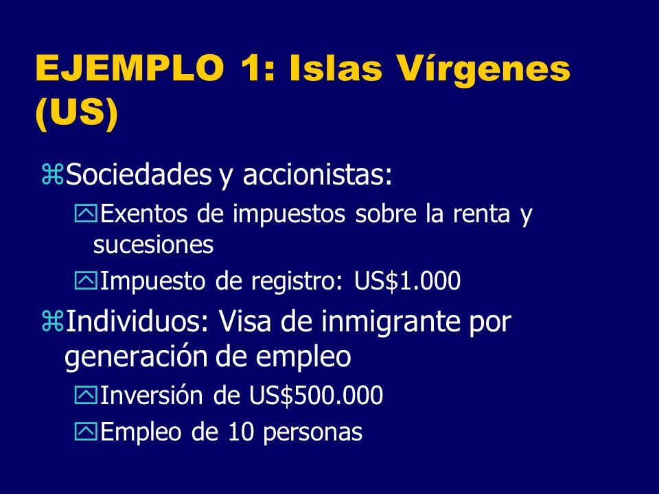 EJEMPLO 1: Islas Vírgenes (US)