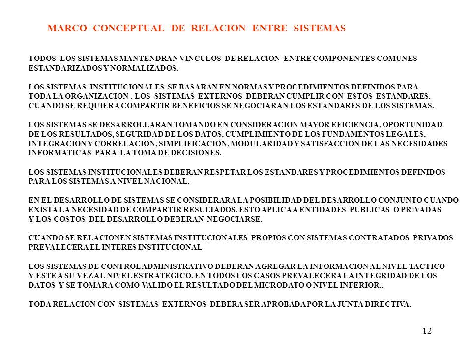 MARCO CONCEPTUAL DE RELACION ENTRE SISTEMAS