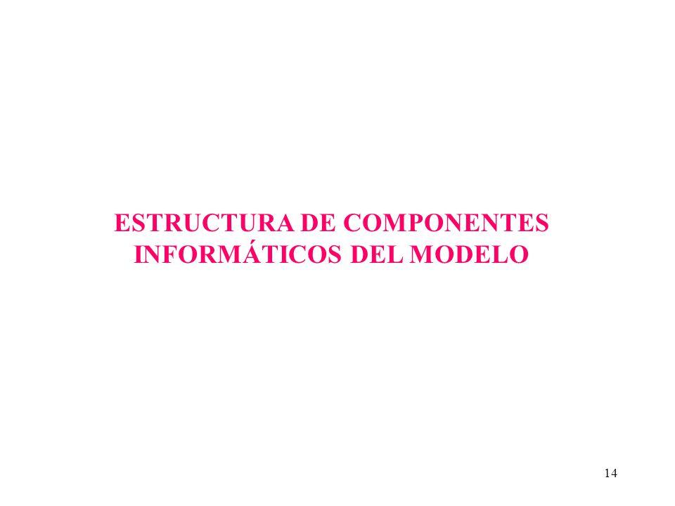 ESTRUCTURA DE COMPONENTES INFORMÁTICOS DEL MODELO