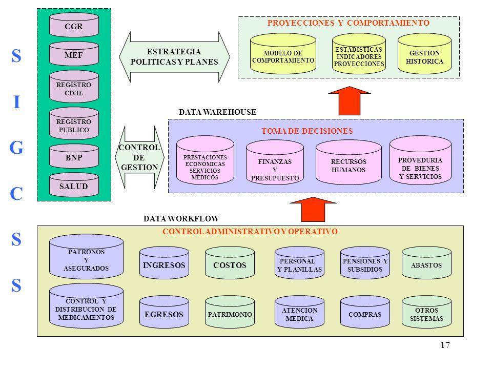 PROYECCIONES Y COMPORTAMIENTO CONTROL ADMINISTRATIVO Y OPERATIVO