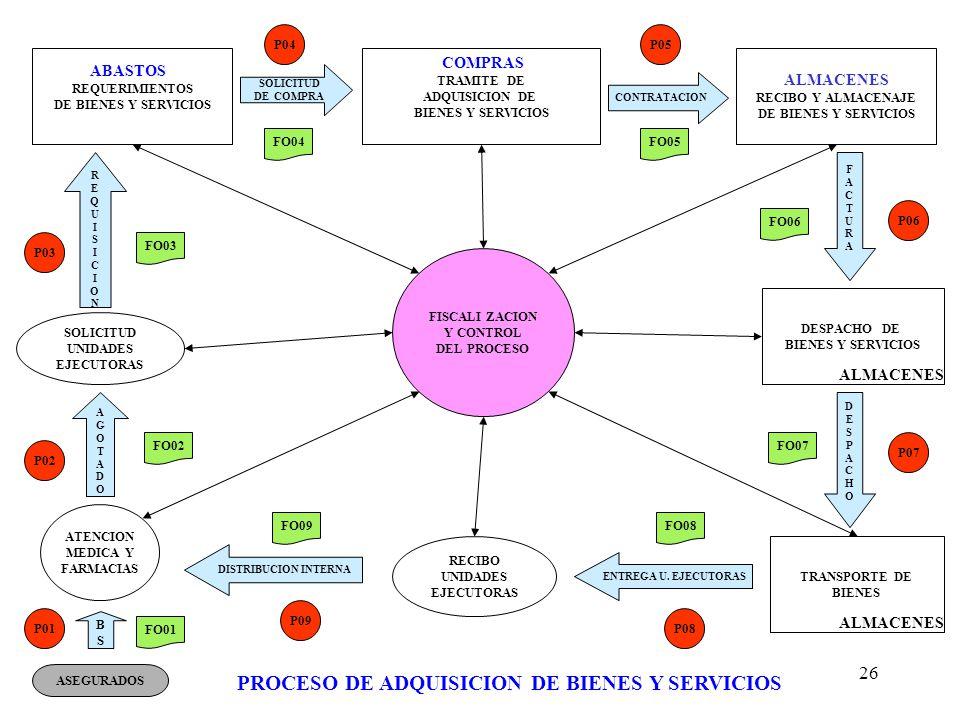 PROCESO DE ADQUISICION DE BIENES Y SERVICIOS