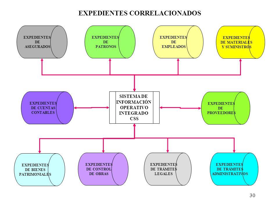 EXPEDIENTES CORRELACIONADOS