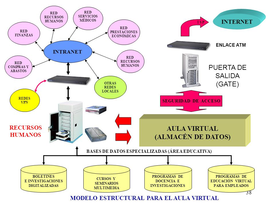 AULA VIRTUAL (ALMACÉN DE DATOS)