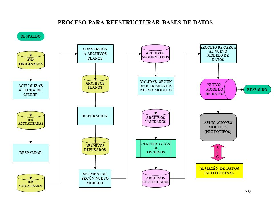PROCESO PARA REESTRUCTURAR BASES DE DATOS