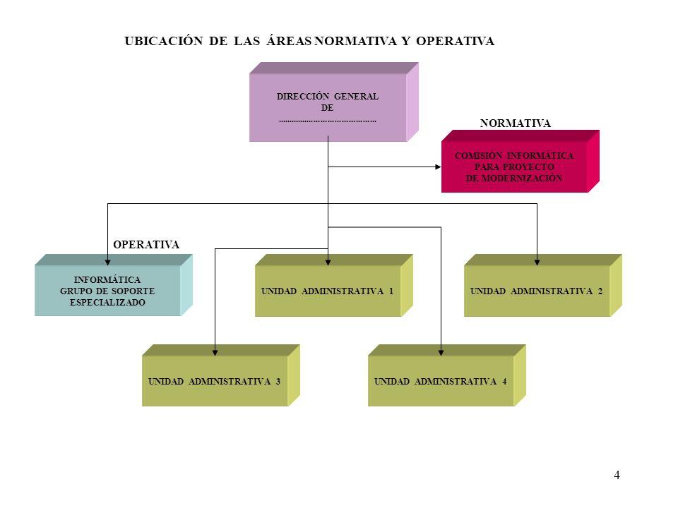 UBICACIÓN DE LAS ÁREAS NORMATIVA Y OPERATIVA