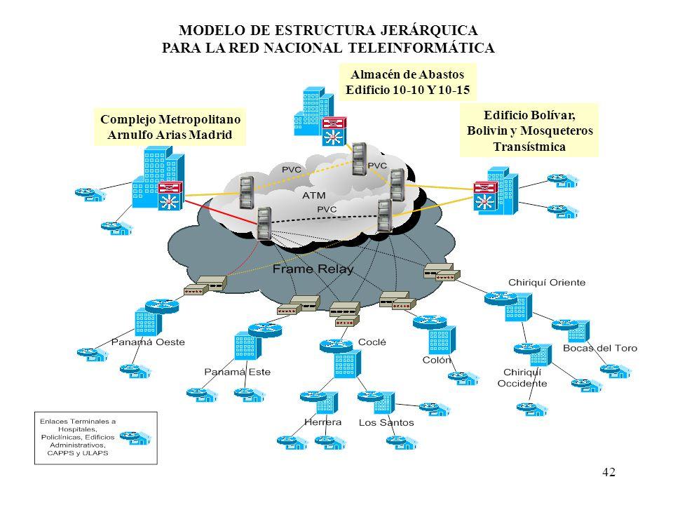 MODELO DE ESTRUCTURA JERÁRQUICA PARA LA RED NACIONAL TELEINFORMÁTICA