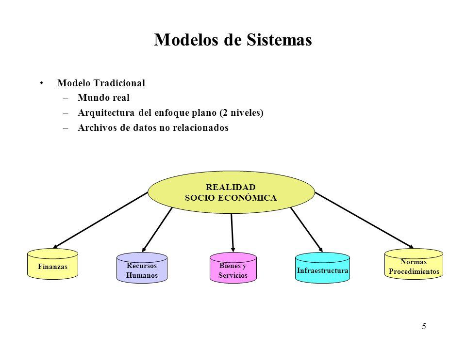 Modelos de Sistemas Modelo Tradicional Mundo real