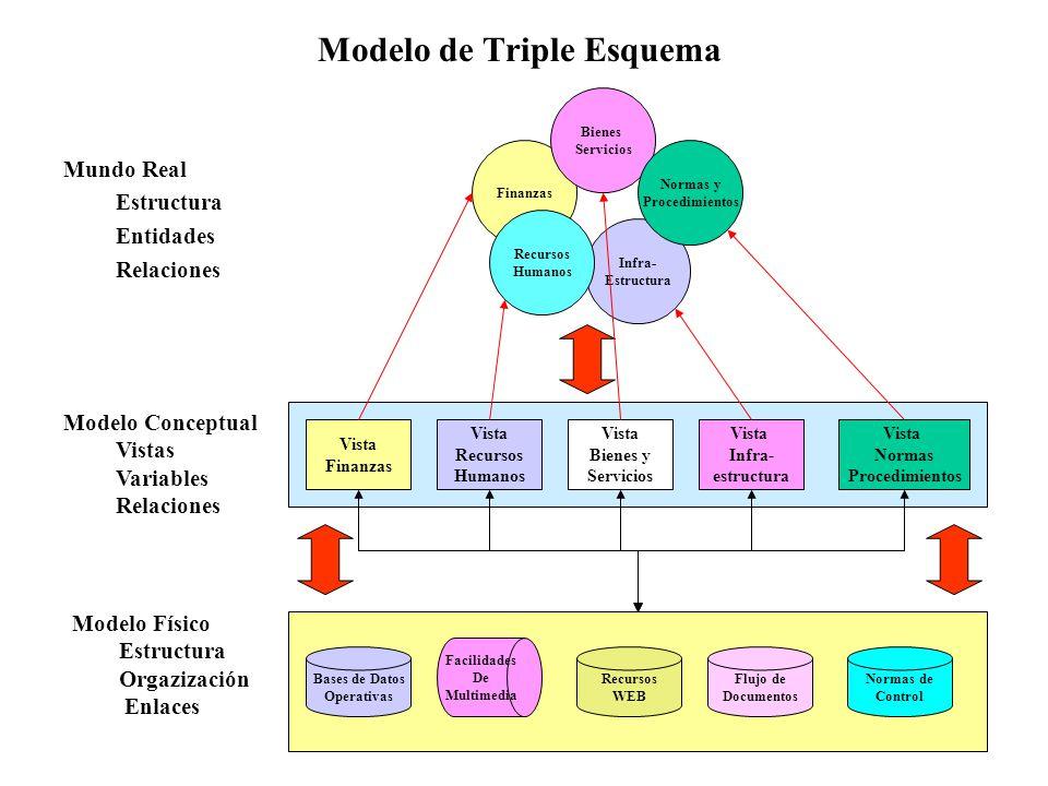 Modelo de Triple Esquema