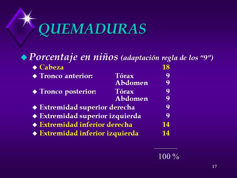 QUEMADURAS Porcentaje en niños (adaptación regla de los 9 ) 100 %