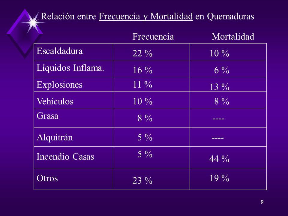 Relación entre Frecuencia y Mortalidad en Quemaduras