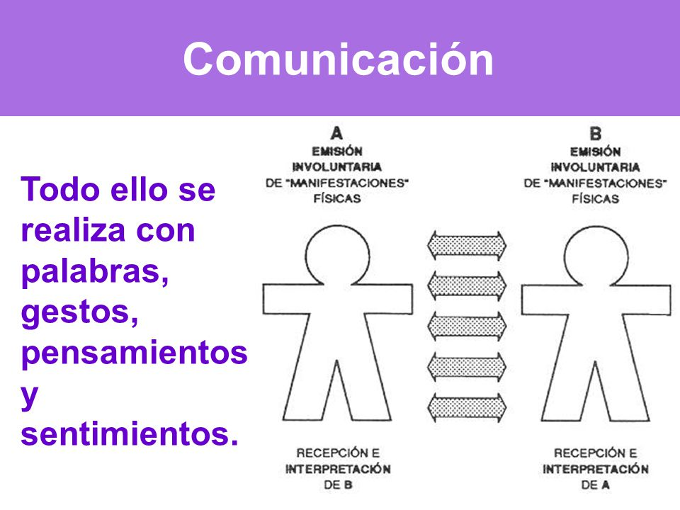Comunicación Todo ello se realiza con palabras, gestos, pensamientos y sentimientos.