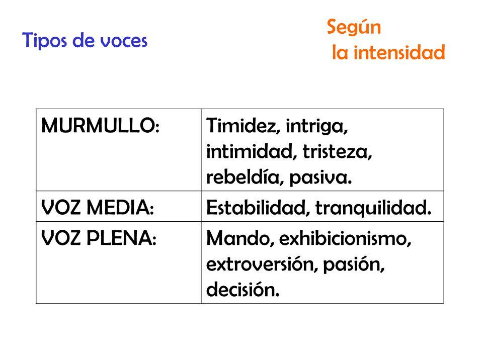 Tipos de voces Según. la intensidad. MURMULLO: Timidez, intriga, intimidad, tristeza, rebeldía, pasiva.
