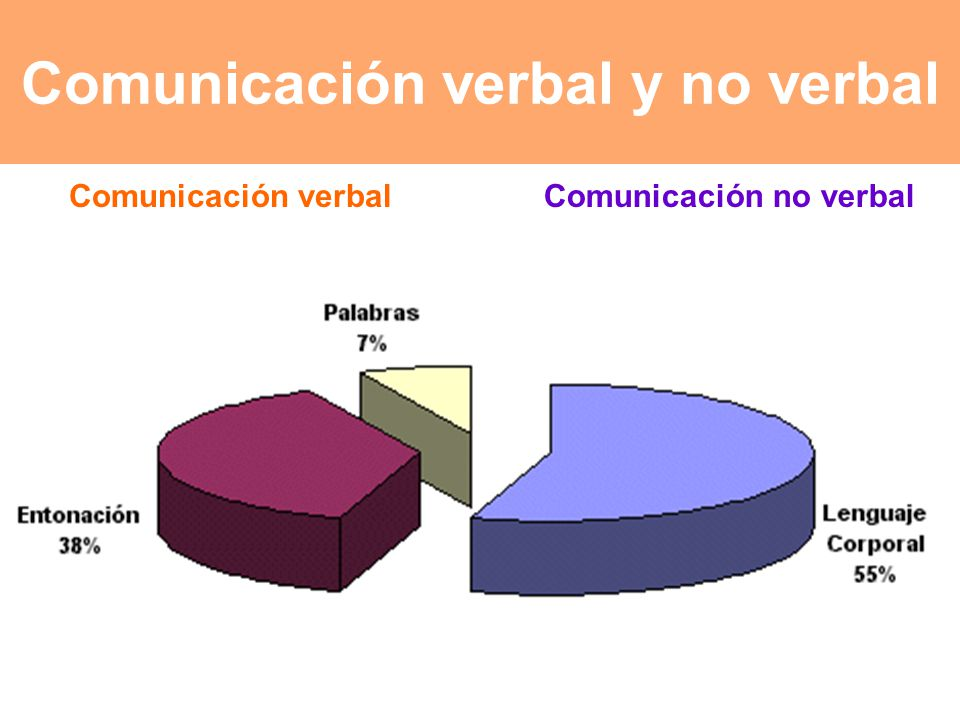 Comunicación verbal y no verbal Comunicación no verbal