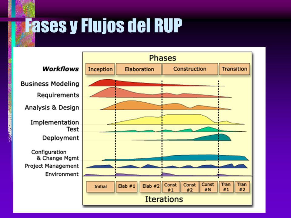 Fases y Flujos del RUP