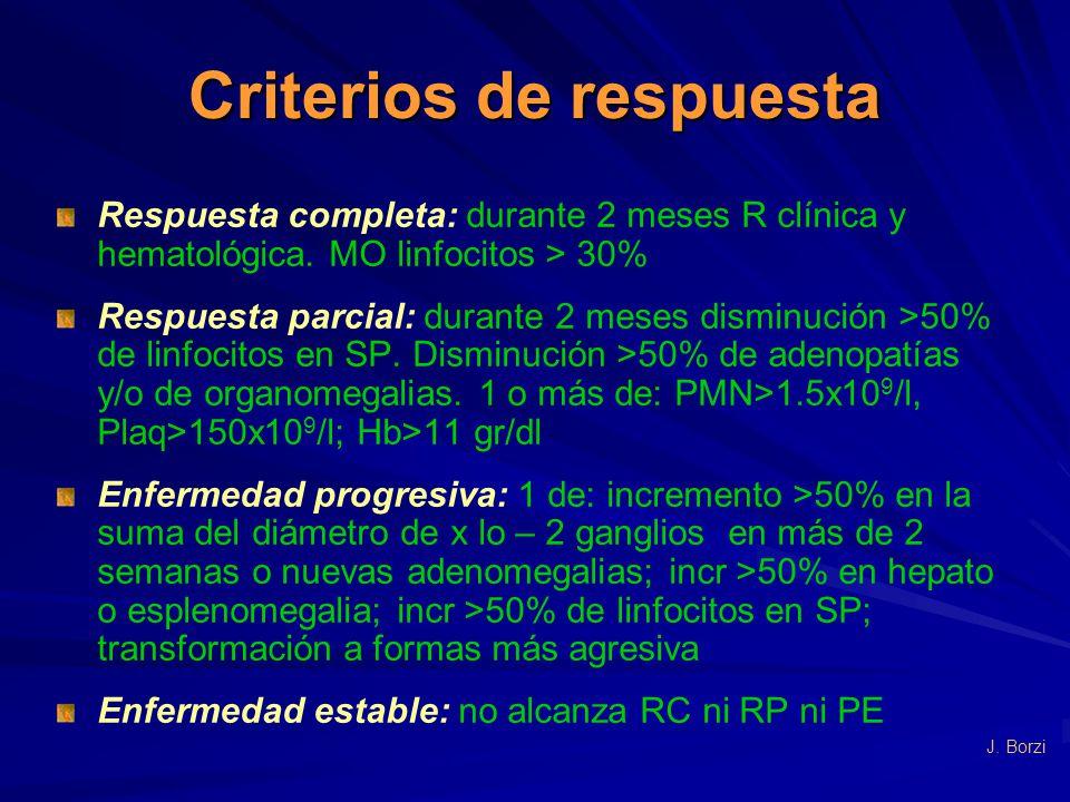 Criterios de respuesta