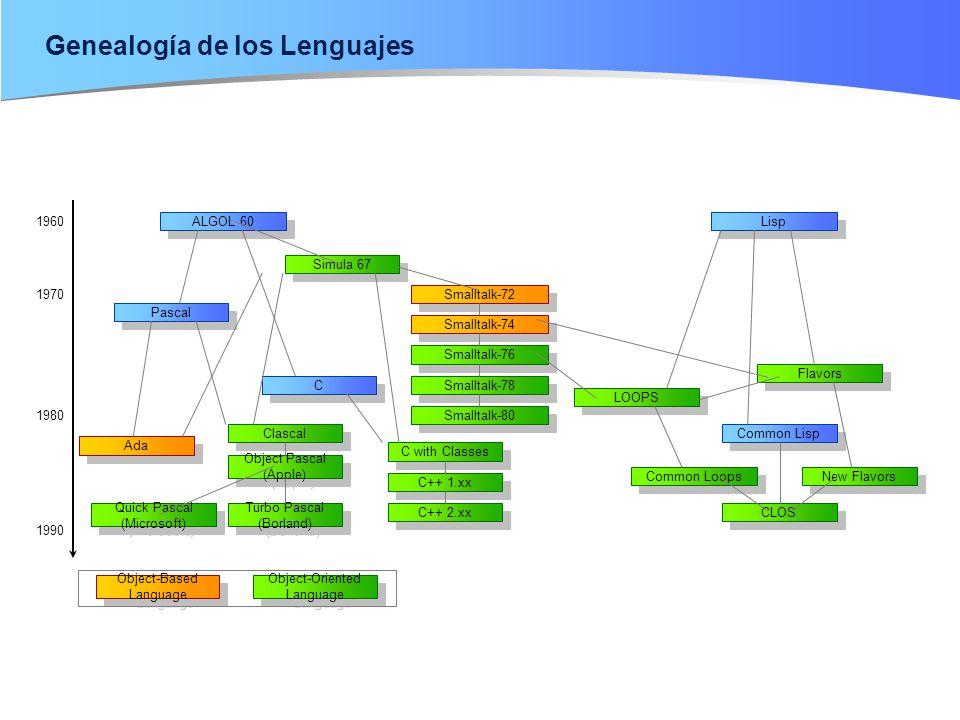 Genealogía de los Lenguajes