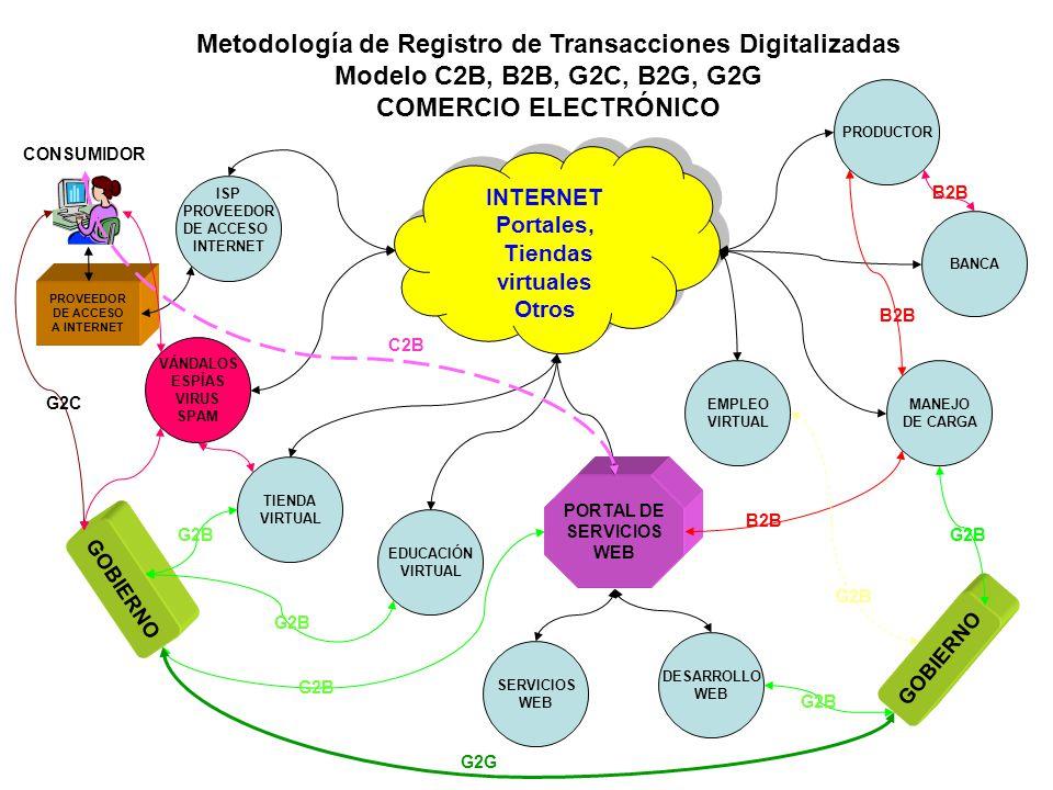 Metodología de Registro de Transacciones Digitalizadas