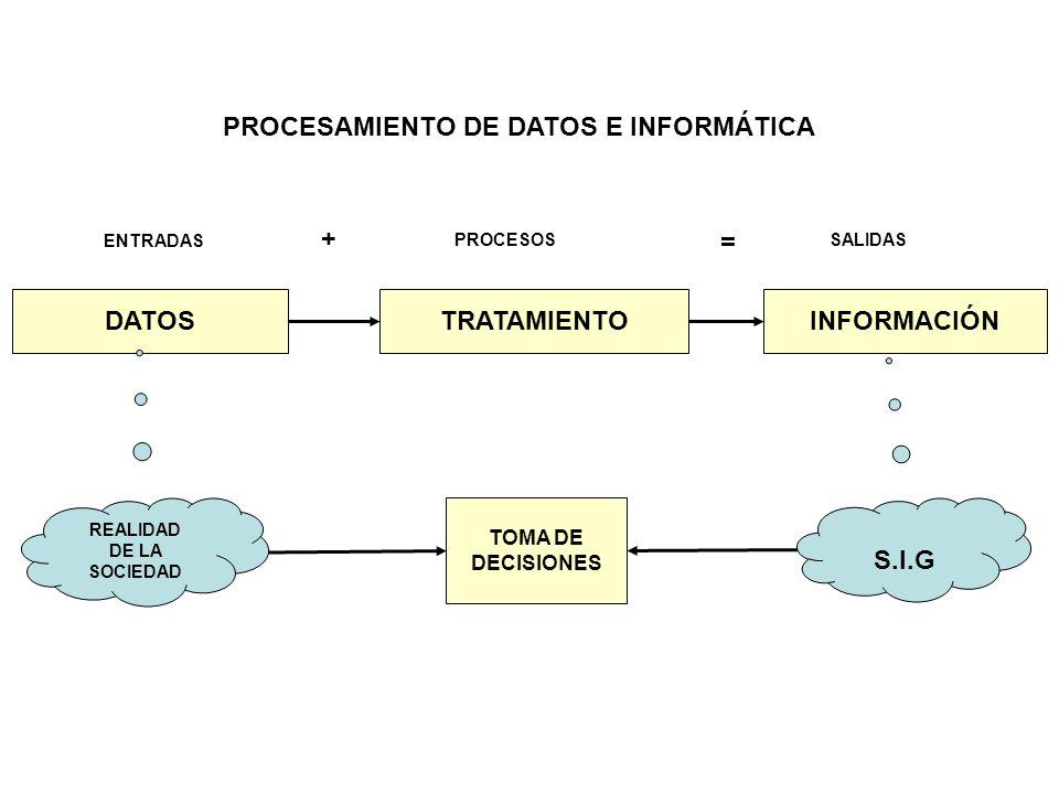 DATOS TRATAMIENTO INFORMACIÓN S.I.G