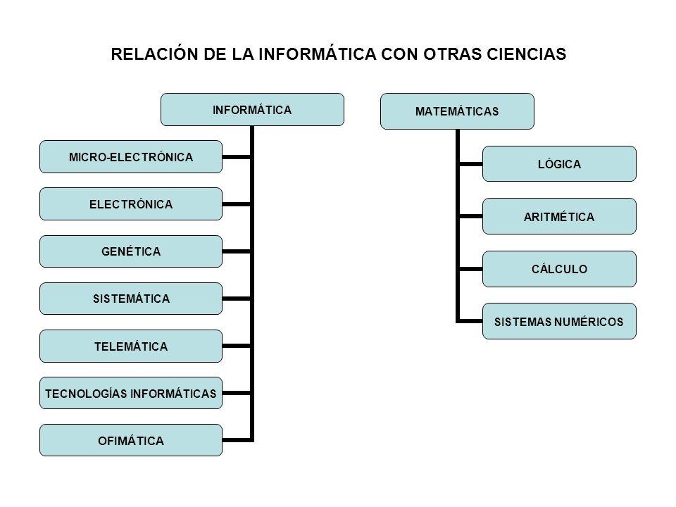RELACIÓN DE LA INFORMÁTICA CON OTRAS CIENCIAS