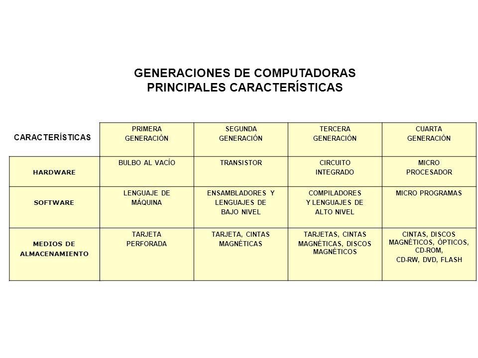 GENERACIONES DE COMPUTADORAS PRINCIPALES CARACTERÍSTICAS