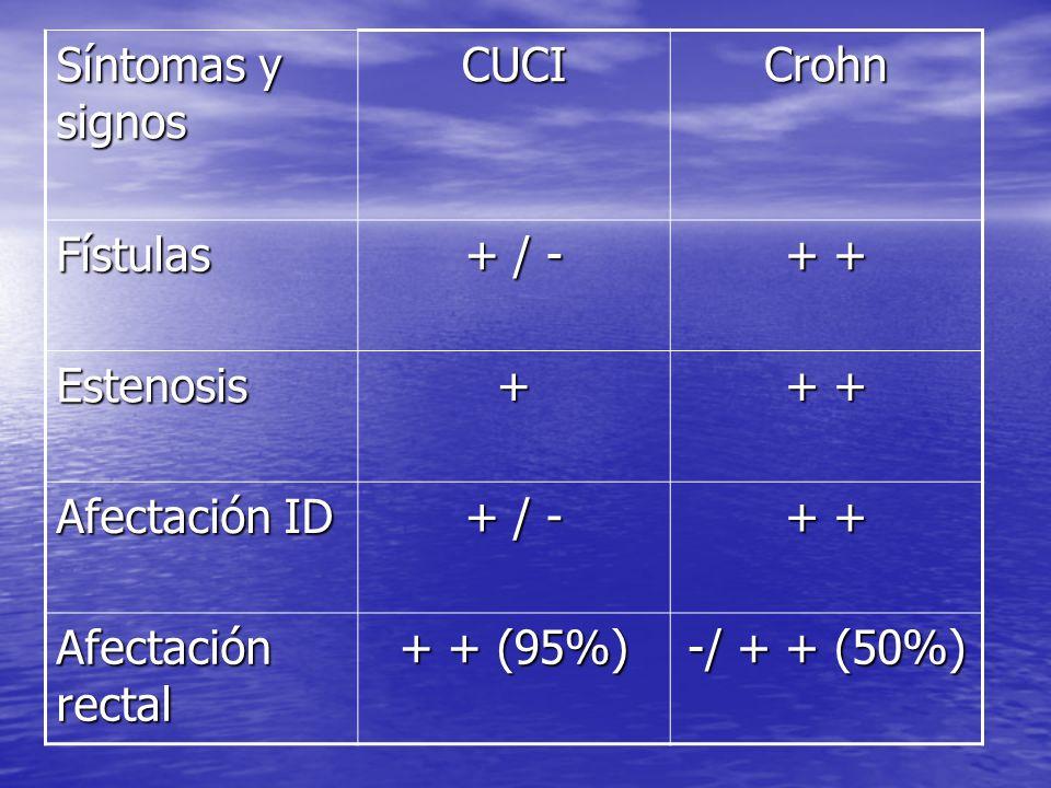 Síntomas y signos CUCI. Crohn. Fístulas. + / - + + Estenosis. + Afectación ID. Afectación rectal.