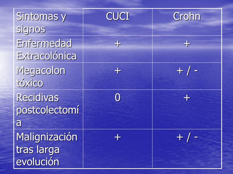 Sintomas y signos CUCI. Crohn. Enfermedad Extracolónica. + Megacolon tóxico. + / - Recidivas postcolectomía.