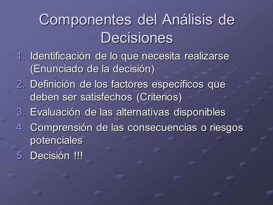 Componentes del Análisis de Decisiones