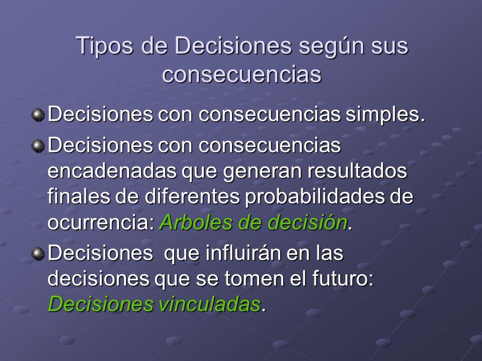 Tipos de Decisiones según sus consecuencias