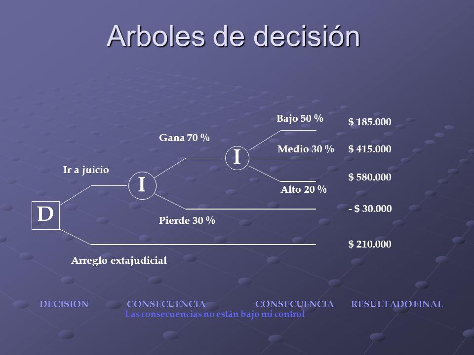 Arboles de decisión I I D Bajo 50 % $ 185.000 Gana 70 % Medio 30 %