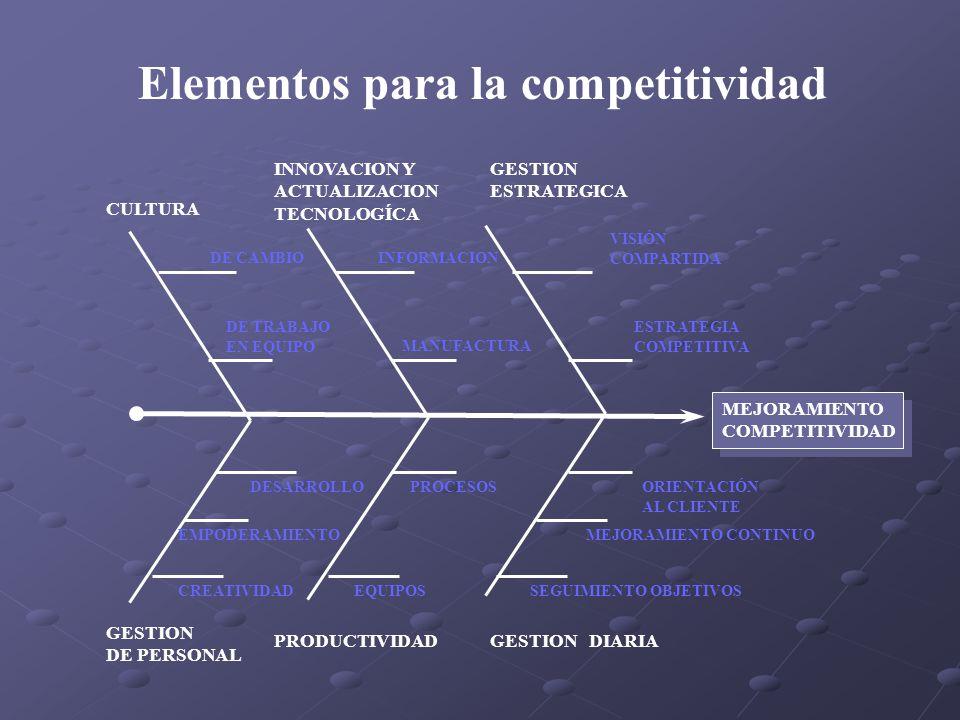 Elementos para la competitividad