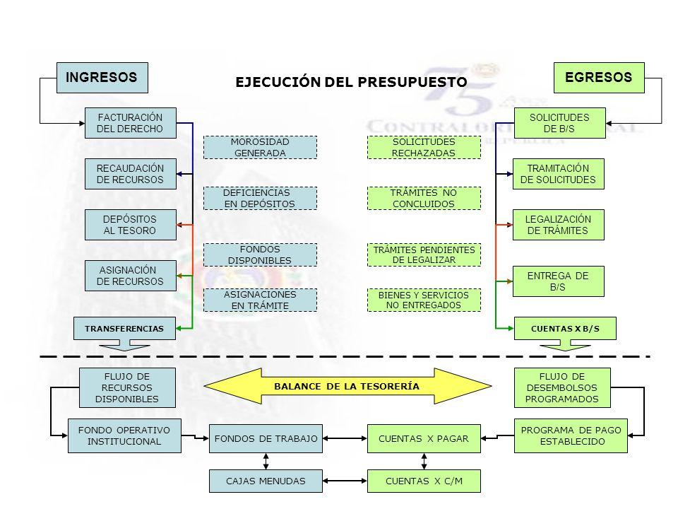 EJECUCIÓN DEL PRESUPUESTO BALANCE DE LA TESORERÍA