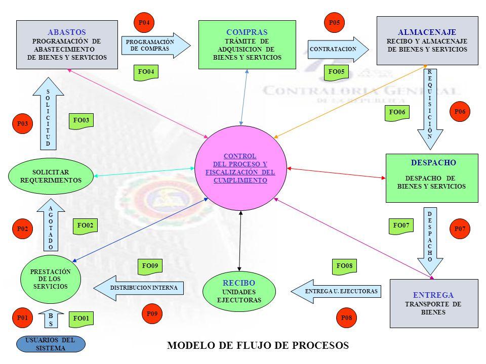 MODELO DE FLUJO DE PROCESOS