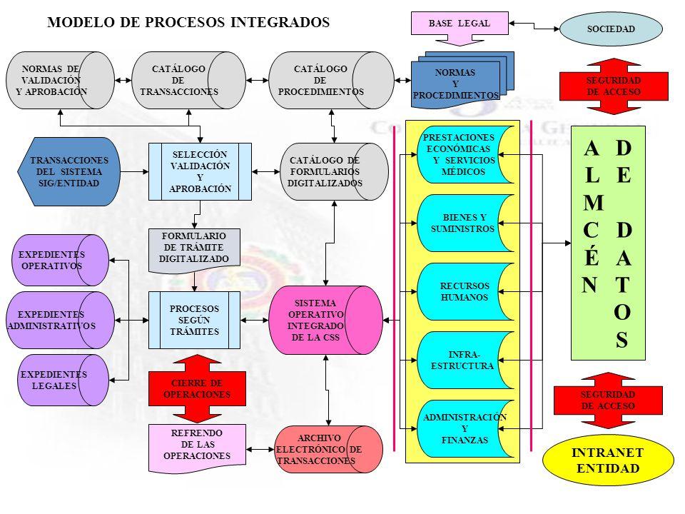 A D L E M C D É A N T O S MODELO DE PROCESOS INTEGRADOS INTRANET