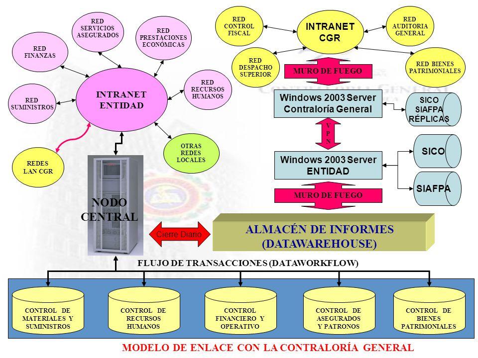 NODO CENTRAL ALMACÉN DE INFORMES (DATAWAREHOUSE)